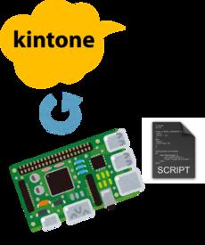 kintoneに持たせないほうがよさそう?な動的なデータあるあると3つの解決案
