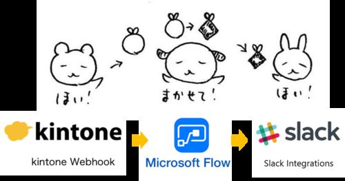 kintone-msflow-slack_webhok.jpg.png