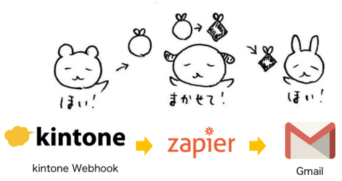 kintone-zapier-gmail_webhok.jpg.png