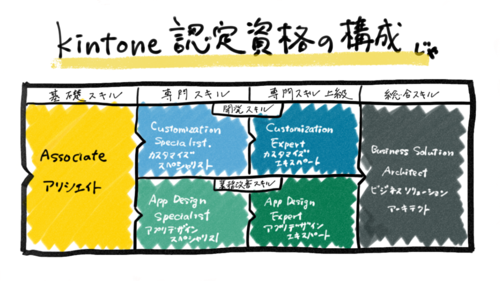 kintone-cert-structure.PNG