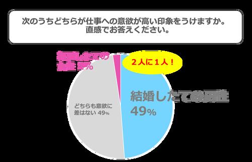 円グラフ:結婚したての男女のどちらが仕事への意欲が高い印象をうけますか。直感でお答えください。結婚したての男性49%、どちらも意欲に差はない49%、結婚したての女性2%