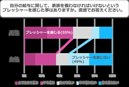 自分の給与に関して、家族を養わなければいけないというプレッシャーを感じた事はありますか。直感でお答えください。男性の回答プレッシャーを感じる55%、女性の回答プレッシャーを感じない49%