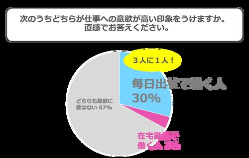 毎日出社と在宅勤務ではどちらが仕事への意欲が高い印象をうけますか。毎日出社で働く人30%、在宅勤務で働く人3%、どちらも意欲に差はない67%