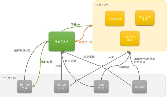関連図.png